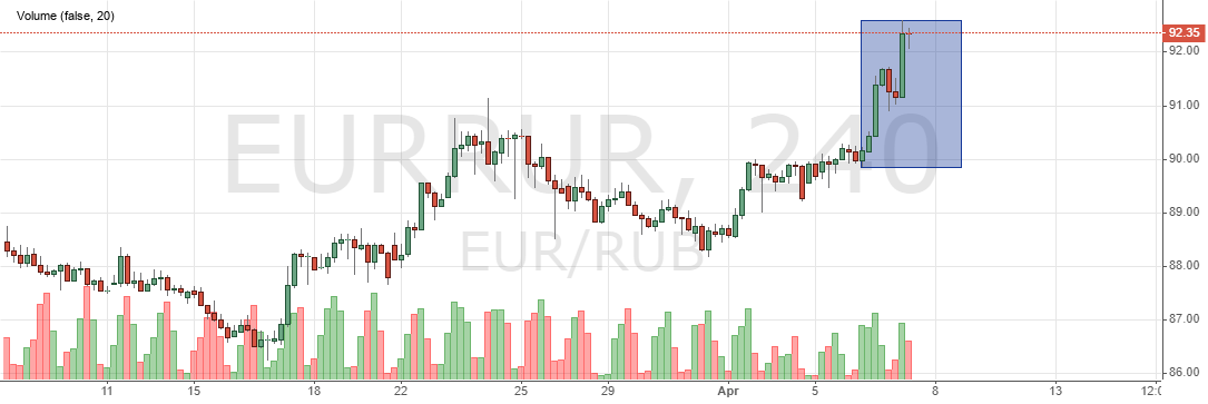 The ruble to the euro today