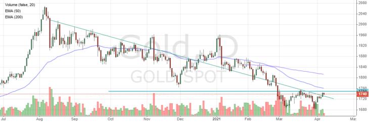 Котировки цены на золото
