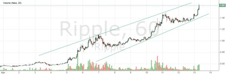 Котировки криптовалюты Ripple