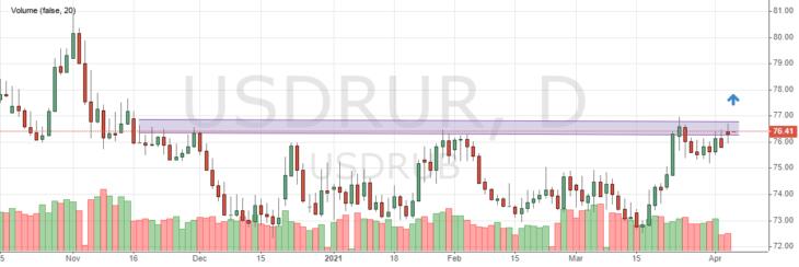 Курс рубля к доллару сегодня