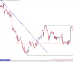 Торговый индикатор уровней WT Lineas