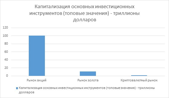 Capitalization of major investment instruments