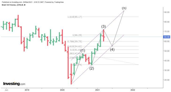 Прогноз по рынку нефти