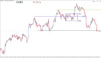 Торговый индикатор уровней Palo4nik
