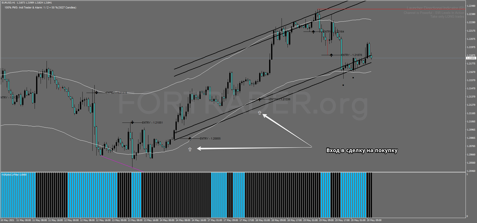 Trend Trading Strategy Price Action With Momentum Filter