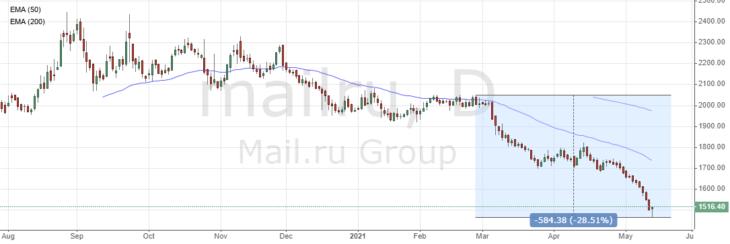 Почему падают акции Mail.ru