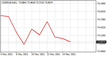 Курс доллара к рублю сегодня онлайн
