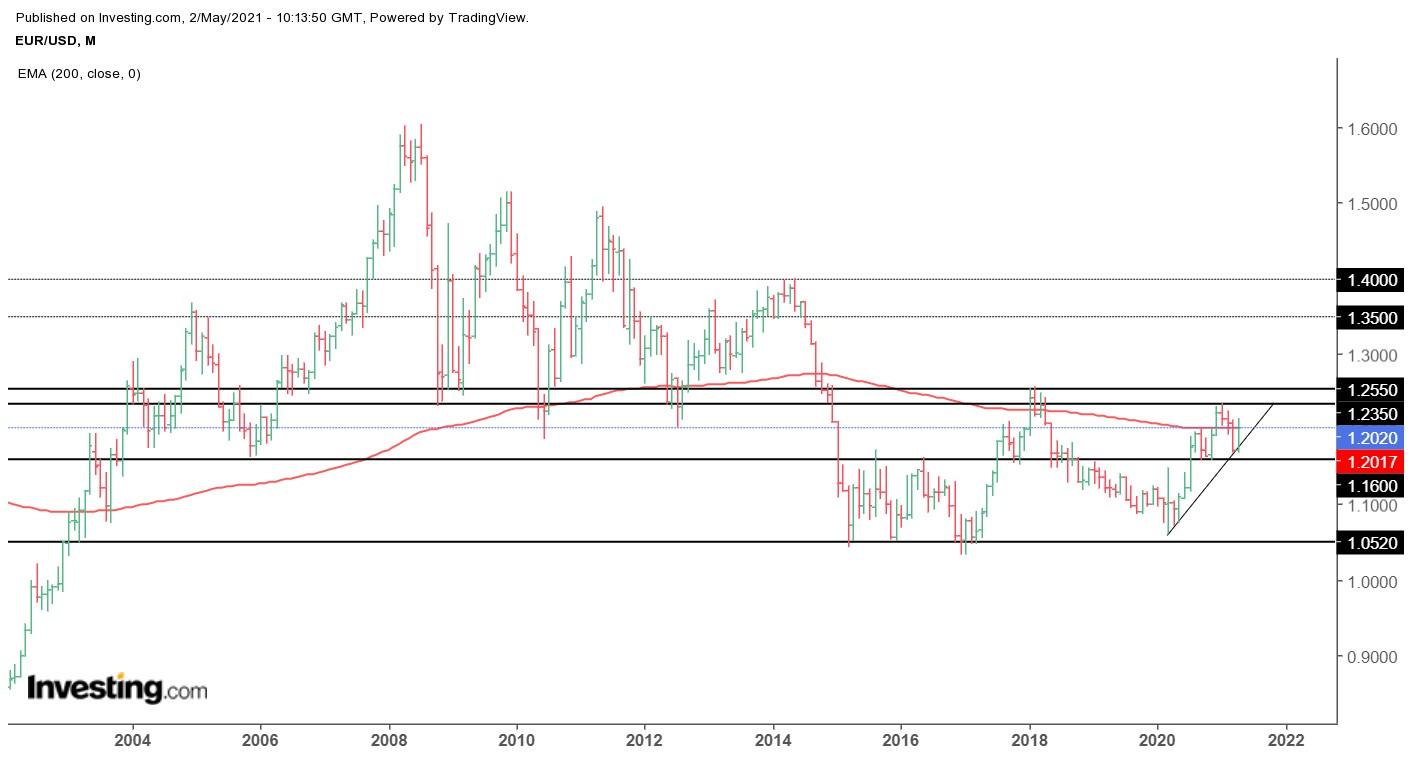 EURUSD, weekly chart