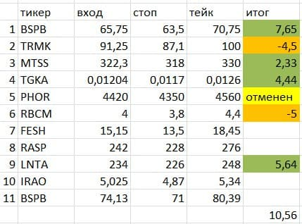Results of previously published trading signals