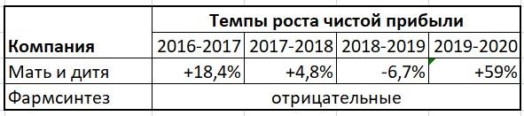 Net profit growth rate
