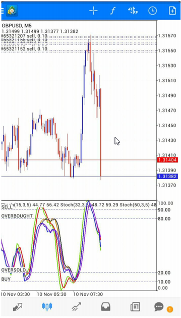 Мобильная стратегия 5 Minutes Scalping with Triple Stochastic