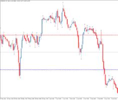 Торговый индикатор уровней D1 Fractal Levels