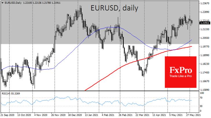 Курс евро к доллару. дневной график