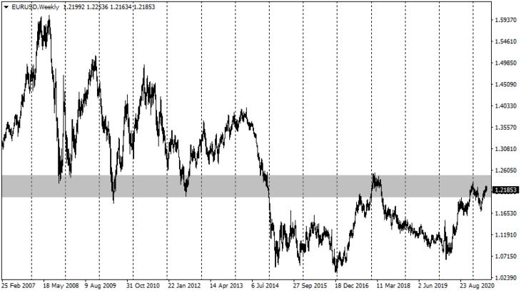 Курс евро к доллару. Недельный график