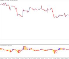 Торговый индикатор MACD On DEMA Four Colors