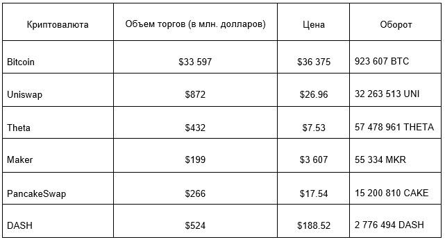 ТОП криптовалют по ликвидности