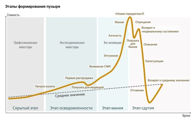 Этапы формирования пузыря на рынке