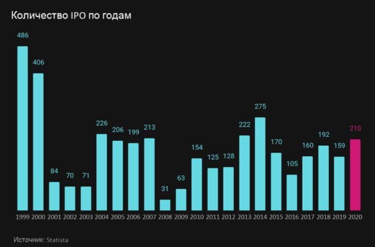 Количество IPO за последние годы
