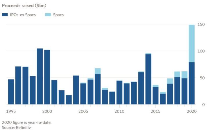 Количество IPO и SPAC
