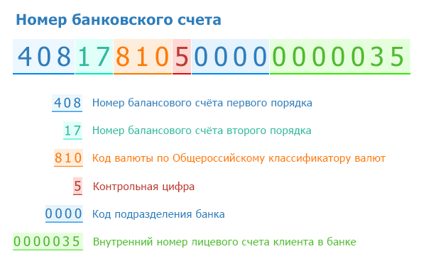 Номер банковского счета
