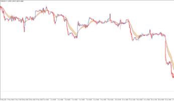 Трендовый торговый индикатор MA filling