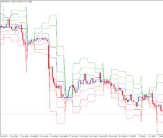 Торговый индикатор уровней Pivots 5 types