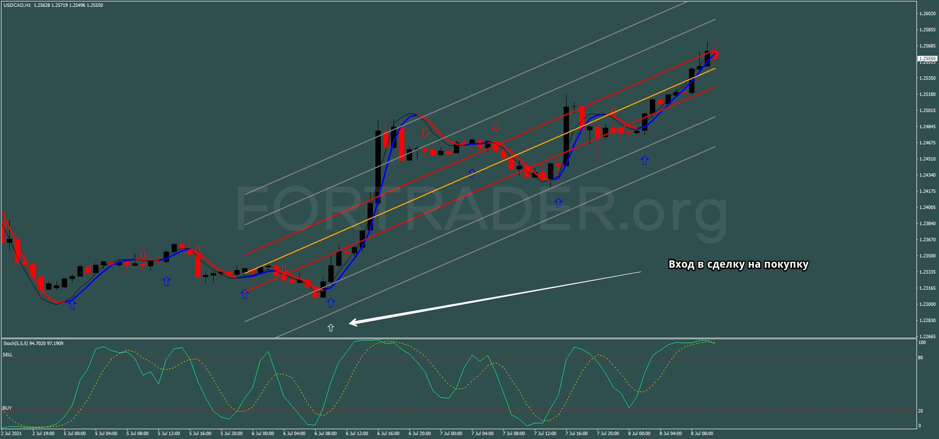Stochastic With Regression Channel Trading Strategy