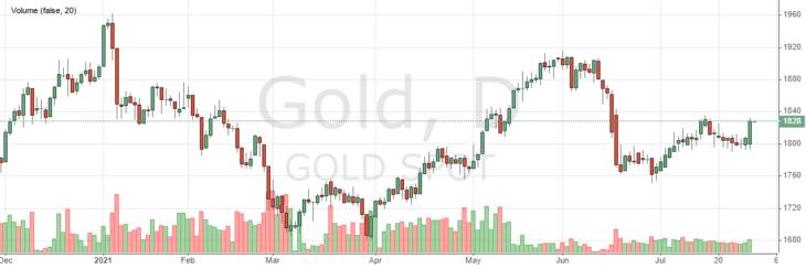 Цена на золото онлайн