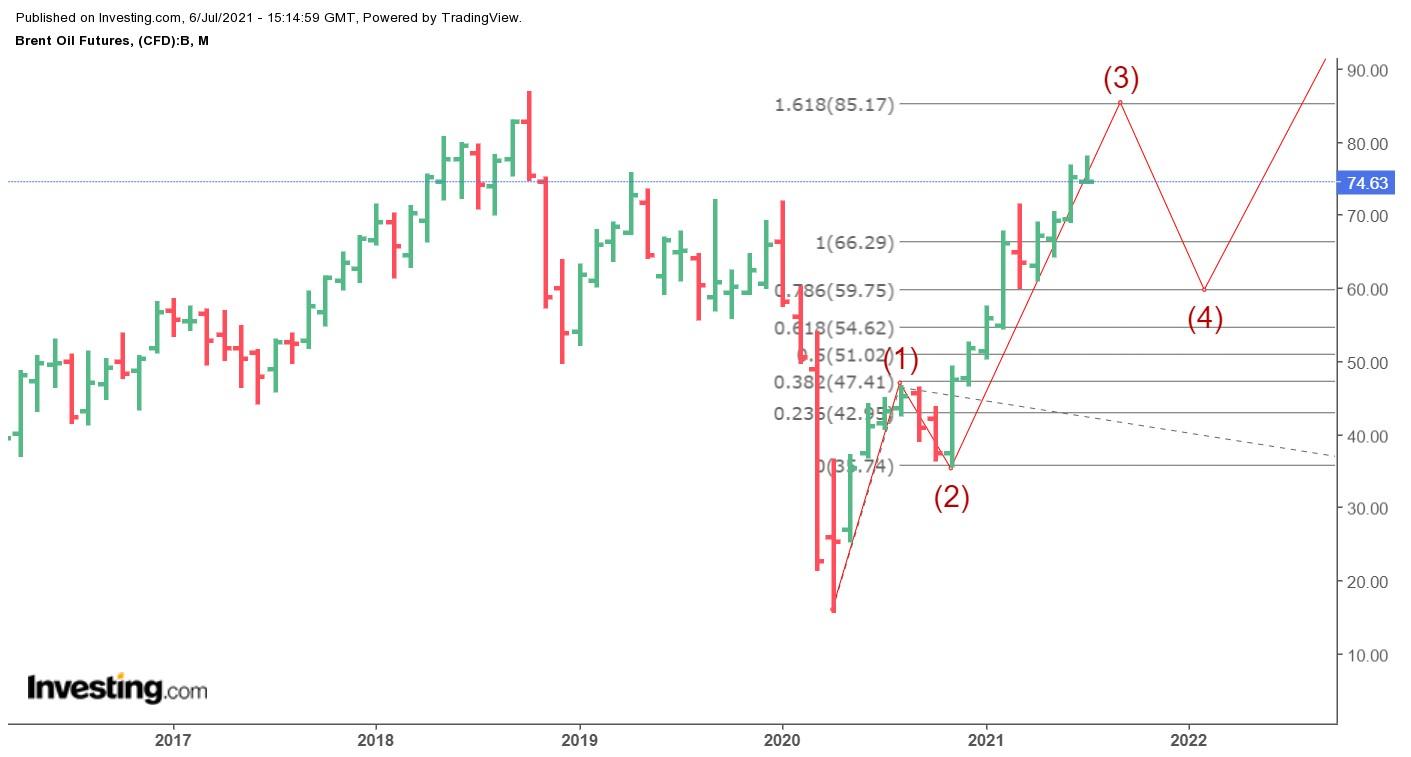 Elliott Wave Theory for Brent Oil
