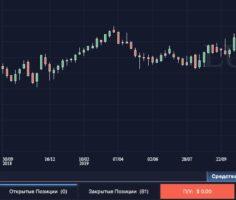 История от Pro Trader Academy