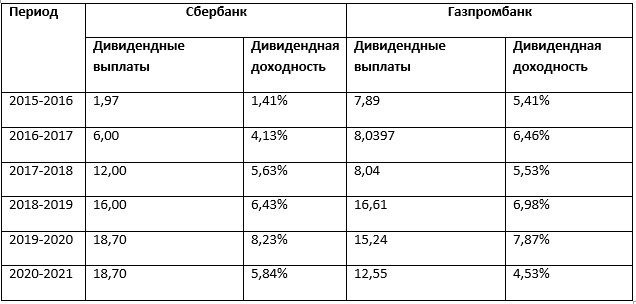 Газпром или Сбербанк?