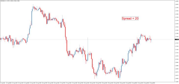 Торговый индикатор спреда Spread