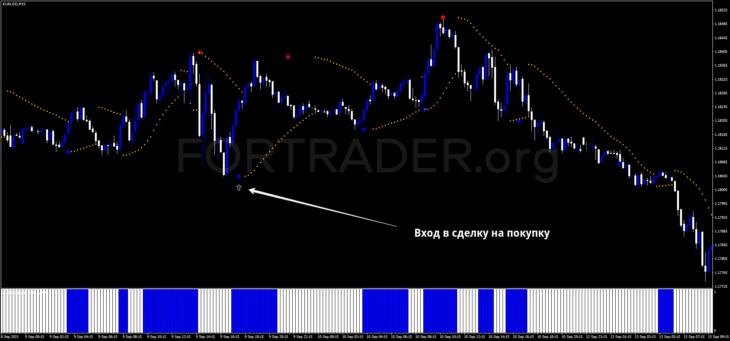 Внутридневная торговая стратегия Reverse Trend - High Gain