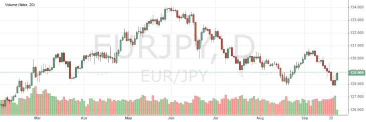 График и динамика EURJPY