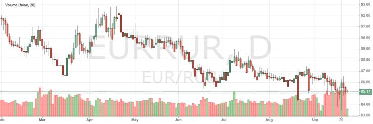 Курс евро к рублю сегодня онлайн