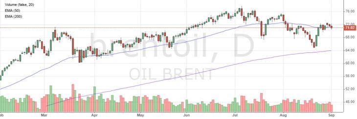 Котировки нефти