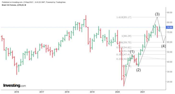 Нефть Brent прогноз