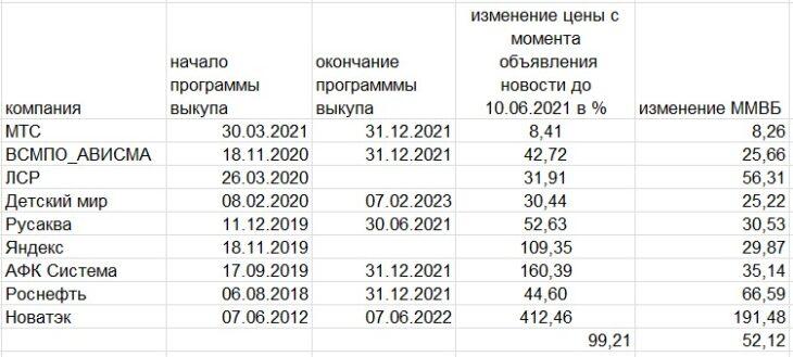 buyback на российском рынке