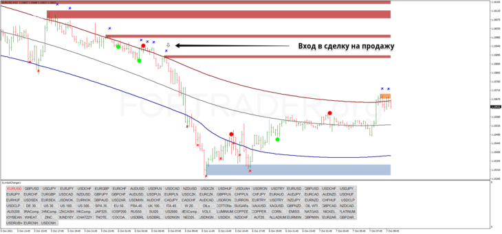 Трендовая торговая стратегия Profit 99 reversal trading
