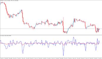 Торговый индикатор Voss Predictive Filter для МТ5