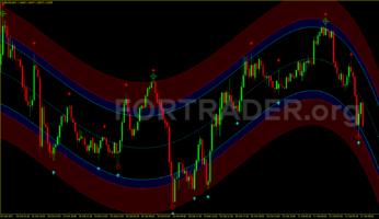 Торговая стратегия Wave Zone Trading для бинарных опционов и скальпинга