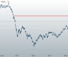 Прогноз цены на нефть к концу 2021 года