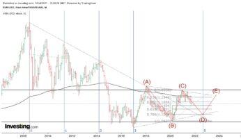 Технический анализ валютной пары EUR/USD, месячный график
